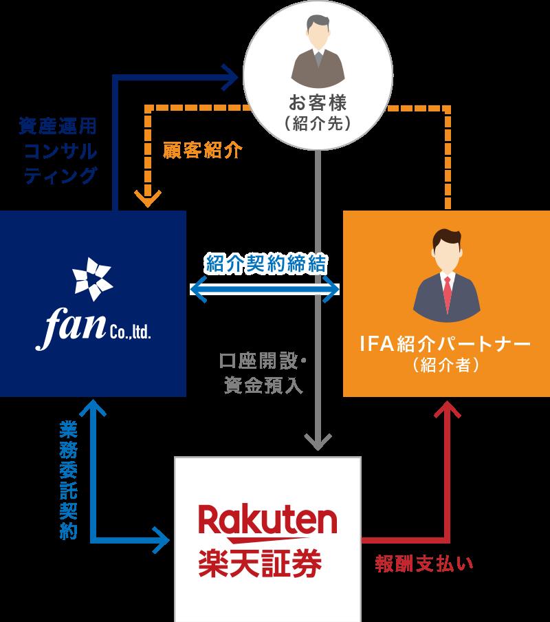 ビジネススキーム IFA紹介パートナー